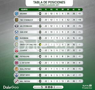 Tabla de posiciones del Torneo Clausura 2017 - Oriente Petrolero - DaleOoo