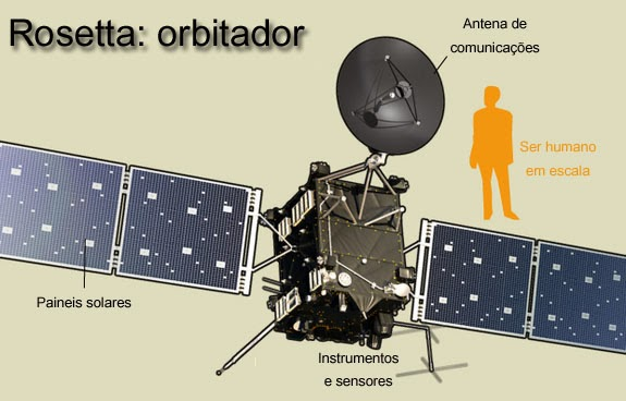 infográfico da sonda Rosetta