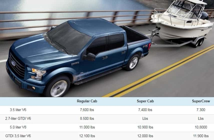 2017 Ford Expedition Towing Capacity