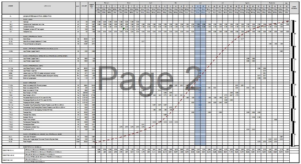 Manfaat Jadwal Pelaksanaan Atau Time Schedule Proyek Kerkuse