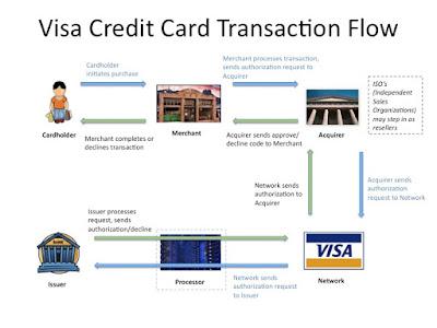 Pembayaran online menggunakan kartu kredit