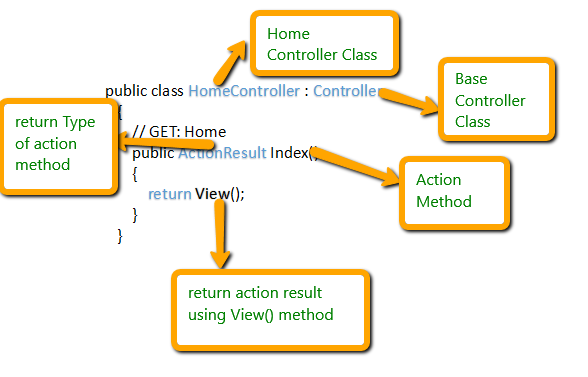 Action Method in ASP.NET MVC-5 With Example