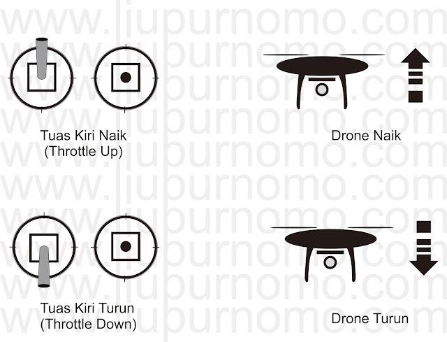 Gerakan Naik turun Drone