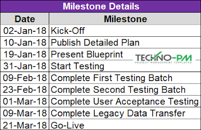 Contractual Project Milestone Template, Project Milestones