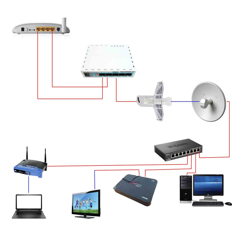 Setting Useetv Indihome Agar Bisa Digunakan Bersamaan Hotspot Remote Stb Android Zte Mikrotik Via Wireless Catatan Lamers