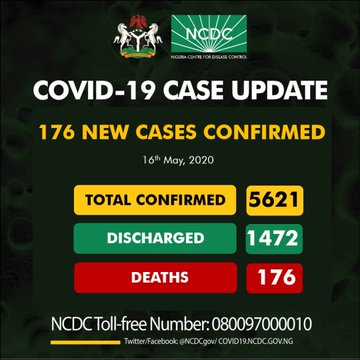Nigeria Records 176 New Cases Of COVID-19, With Total Cases Now 5621