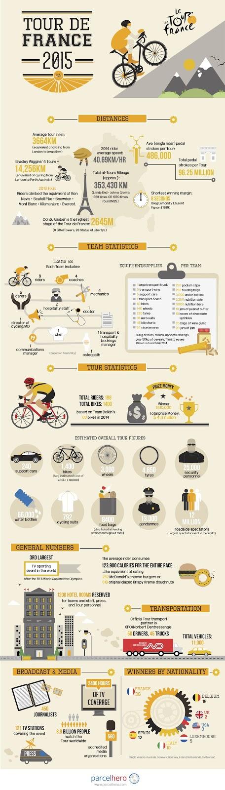 Infographic Tour de France