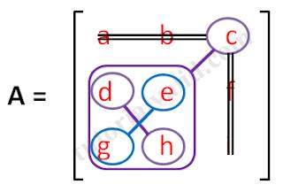 Matriks 3x3 elemen c