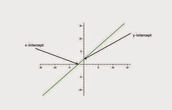 Grafik%2BFungsi%2BLinear%2Bdan%2BKuadrat%2B(1) Grafik Fungsi Linear dan Kuadrat