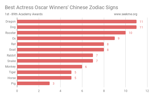 Best Actress Oscar Winners' Chinese Zodiac Signs