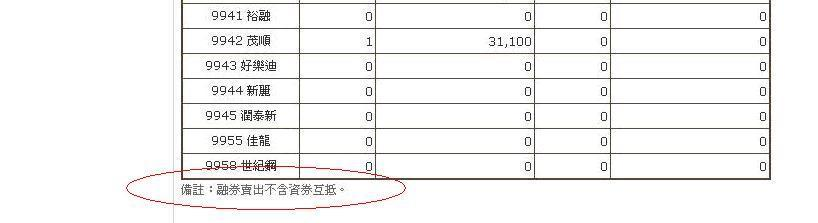 株式投資六脈神劍入門: 借券成交 ≠ 借券放空