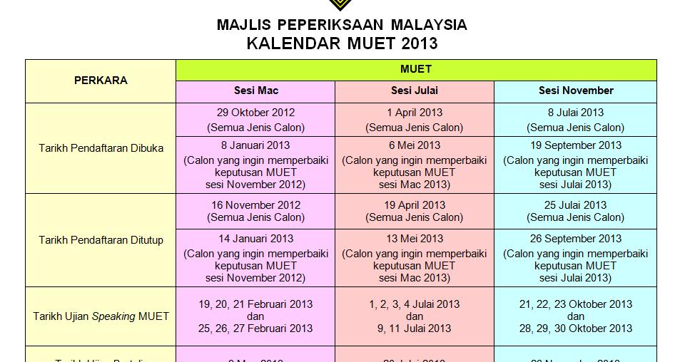 keputusan muet 2013 sesi mac