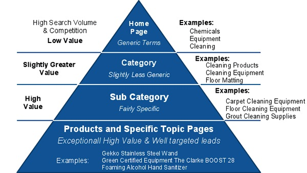 Strategi SEO : Mereka akan mencari blog atau website Anda