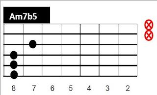 Chord Gitar Avenged Sevenfold - So Far Away - Chord Iyanz14