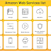 All AWS Products and Use of each products