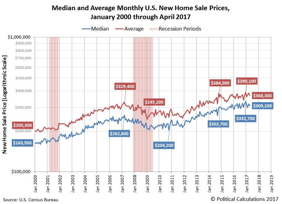 Median and Average Monthly U.S. New Home Sale Prices, January 2000 through April 2017
