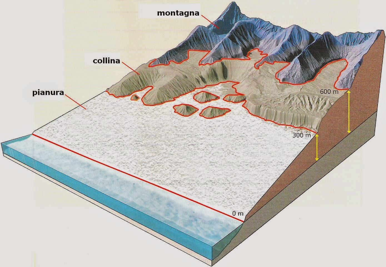 Imparare con la Geografia 2 Elementi del paesaggio il