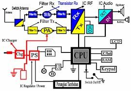 Fungsi Dan Gejala Kerusakan Komponen HP