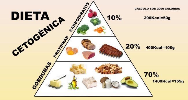 dicas de dieta cetosisgenica