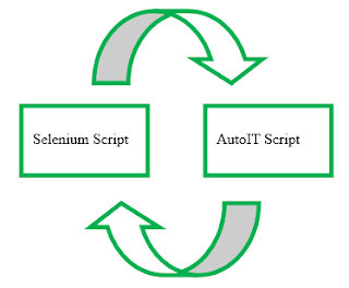 Handling Authentication dialog box using AutoIT in Selenium