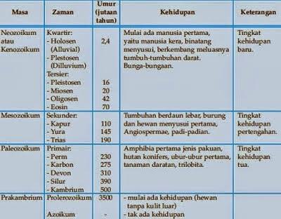 Zaman Mesozoikum dan Zaman Kenozoikum