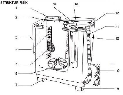 13 mesin cuci blog ppart bagian bagian mesin cuci 1 panel kontrol 2 lubang pengisian air 3 penutup tabung cuci 4 plat overflow filter 5 saringan link filter 6 pulsator ccuart Image collections