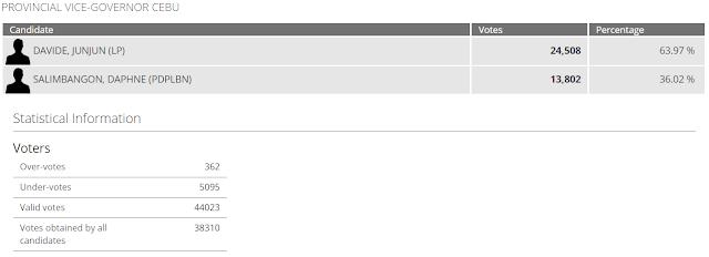 Bogo City Election 2019 Results
