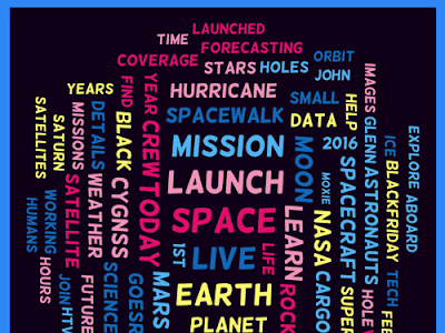 Here Is A Great App to Generate Word Clouds out of Tweets and Hashtags