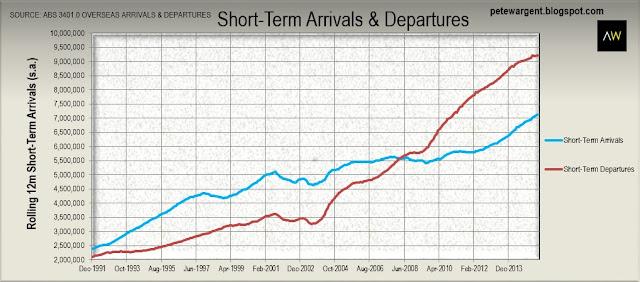 Short term arrivals