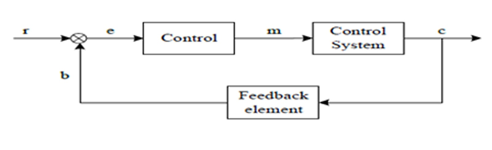 Use That You See: Konsep Sistem Komponen Robot Manipulator