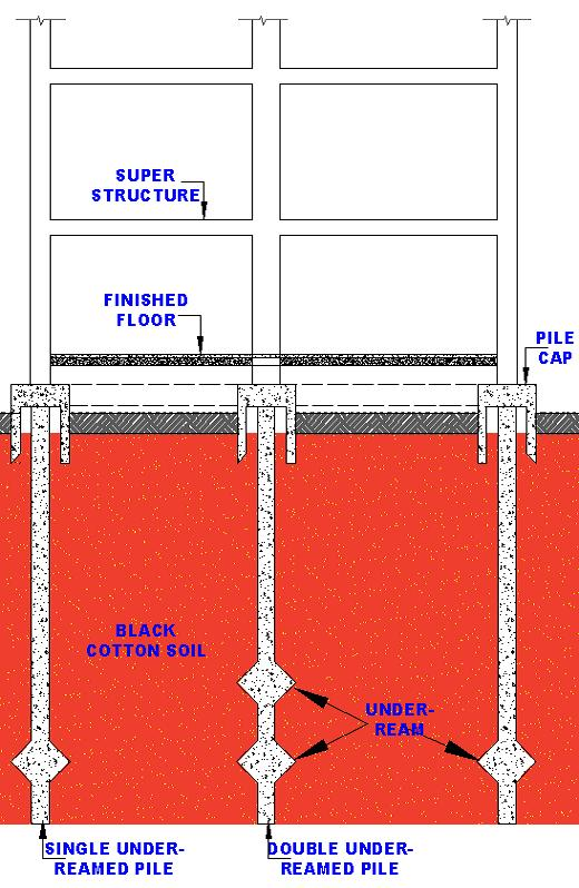 Foundation, Concrete and Earthquake Engineering: Under-Reamed Piles
