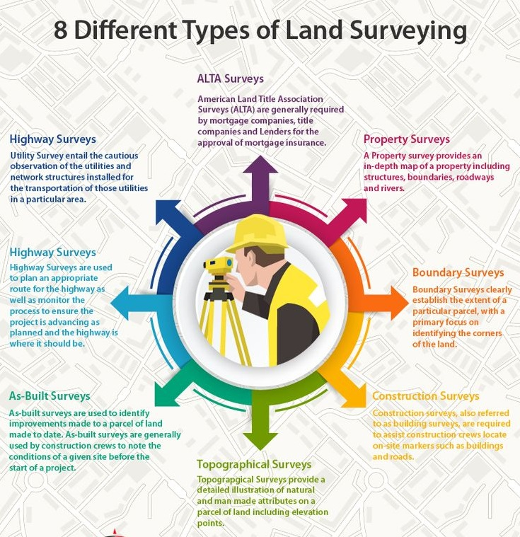 the process of surveying and researching project Throughout the entire process, you can count on us to represent your interests in relation to operational work, serving as liaison for surveying, construction, and seismic activities ongoing support we continually work with you to resolve any concerns or issues that may transpire as.