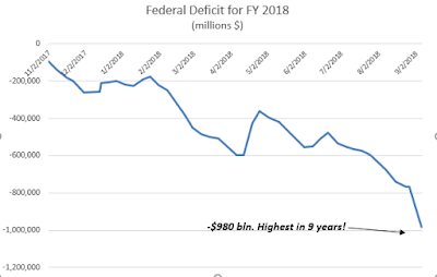 deficit, Federal deficit, money printing, economic boom