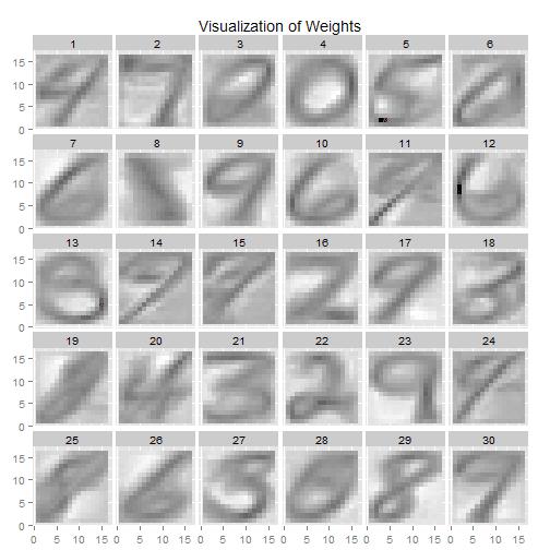 Restricted Boltzmann Machines in R
