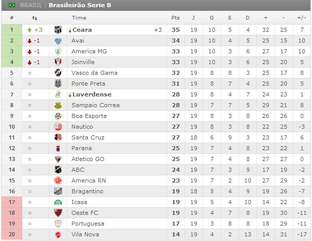 Sga Noticias Brasileirao 2014 Serie B Classificacao 19ª Rodada
