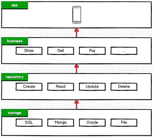 mvc architecture repository