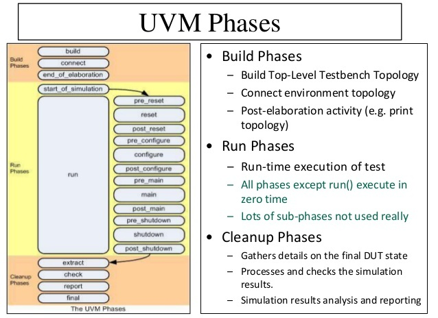 UVM Interview Questions | VLSI Encyclopedia
