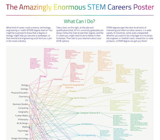 You got .a degree in STEM and now what? - An overview of STEM career pathways