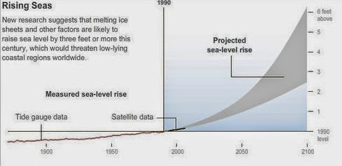 Projected sea-level rise (Credit: NY Times) Click to enlarge.