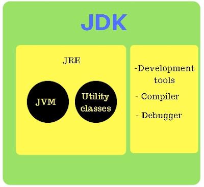 Belajar Bahasa Java Edisi, API, JDK, JVM dan IDE