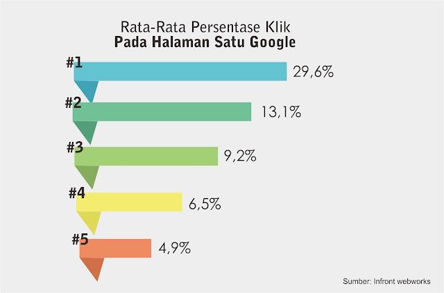 infografis artikel muncul di google