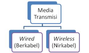 media transmisi jaringan komputer