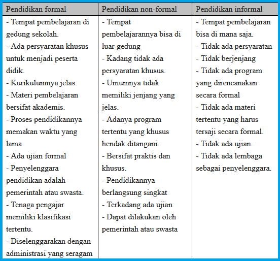 perbedaan formal, nonformal, informal
