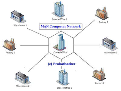 Type of Computer Networks - 2