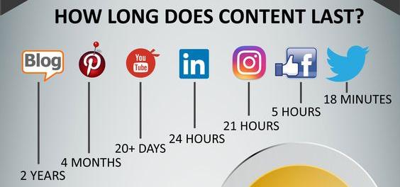 Mendapatkan Pembaca dengan Metode Konten Marketing