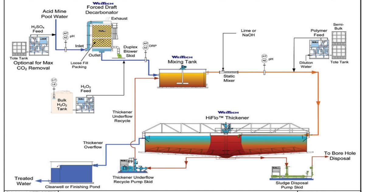 xử lý nước thải có tính axit
