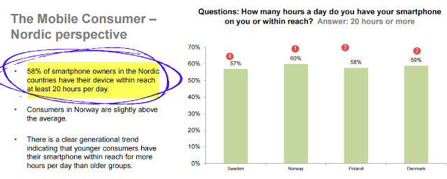 """ tablet usage across nordic countries"""