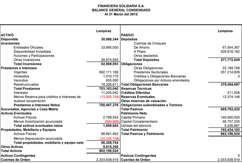 Celeste ZarMa: PRINCIPALES ESTADOS FINANCIEROS