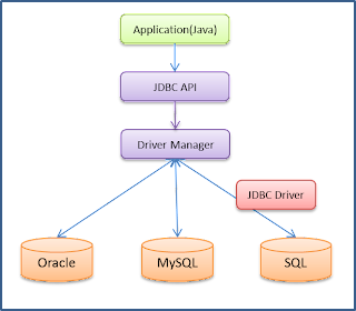 Jdbc Software free download