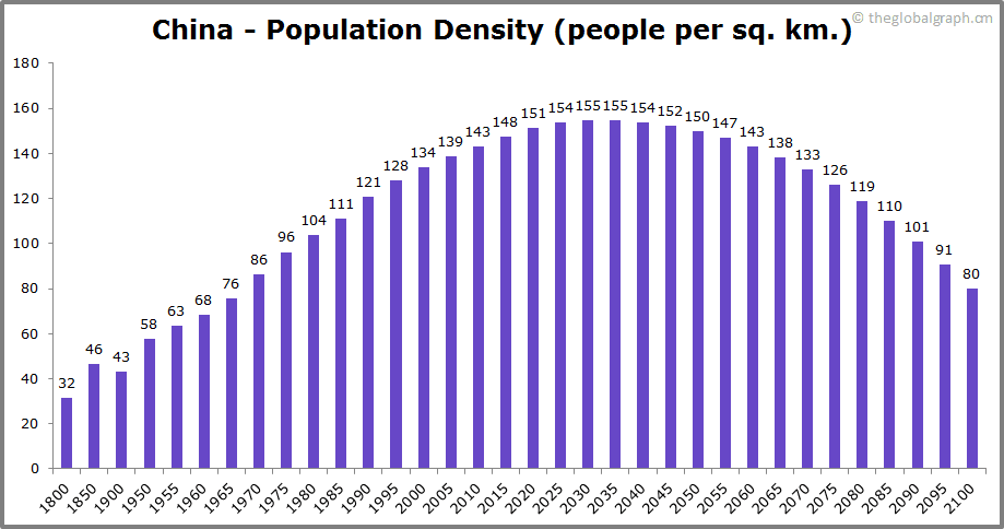 China  Population Density (people per sq. km.)